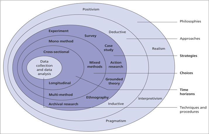 quantitative research is most closely related to positivistic research
